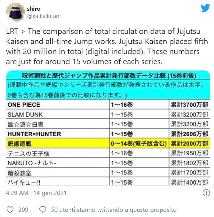 Jujutsu Kaisen supera a Naruto y Prince of Tennis en récord de mangas ¿nuevo pilar?